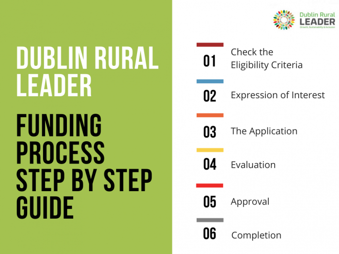 Dublin Rural Leader - Funding Process Step by Step